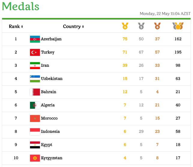 جدول اهدای مدال بازی های کشورهای اسلامی باکو 2017