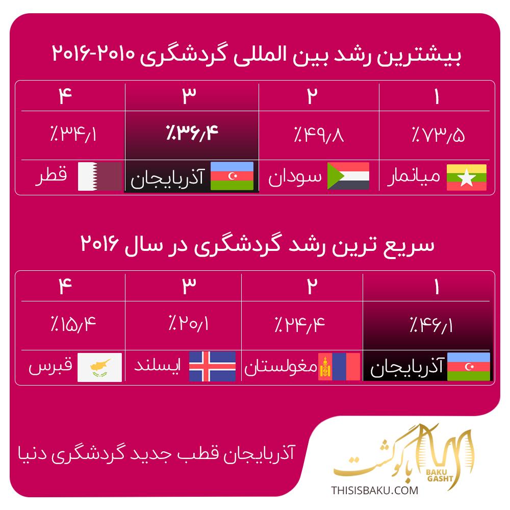 نمودار رشد گردشگری در آذربایجان-باکو