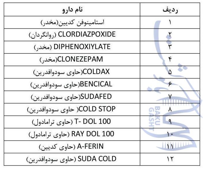 داروهای ممنوعه در آذربایجان